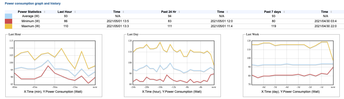 screenshot showing power consumption of server